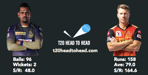 Narine head to head record vs Warner