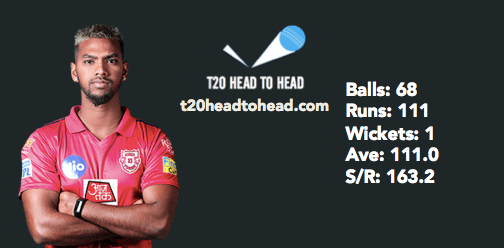 Pooran head to head stats v right-arm wrist spin