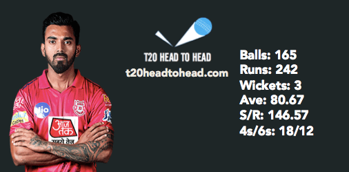 KL Rahul record at the Wankhede Stadium