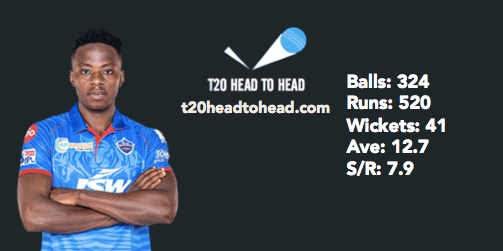 Rabada's record at the death in the IPL RR vs DC