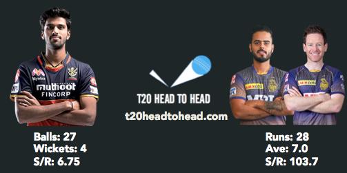 RCB vs KKR Preview Sundar IPL head to head