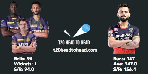 RCB vs KKR Preview Kohli IPL head to head