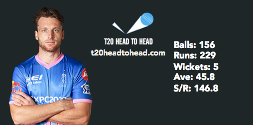 CSK vs RR IPL preview Jos Buttler head to head