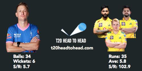 CSK vs RR IPL preview Chris Morris head to head