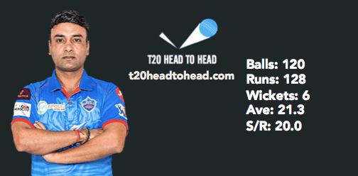 DC vs MI preview Mishra bowling record