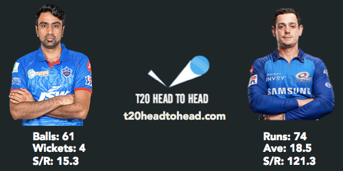 DC vs MI preview Ashwin de Kock head to head