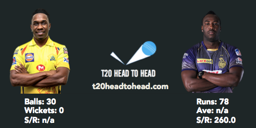 KKR vs CSK preview head to head Bravo Russell
