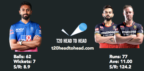 Gopal head to head stats vs RCB