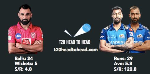PBKS vs MI head to head Shami Pandya