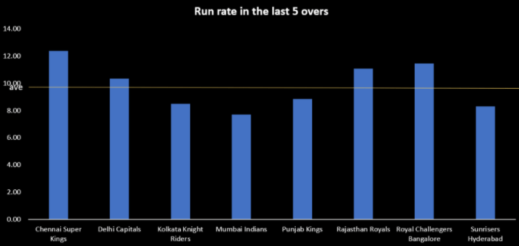 CSK vs RCB run rate at the death