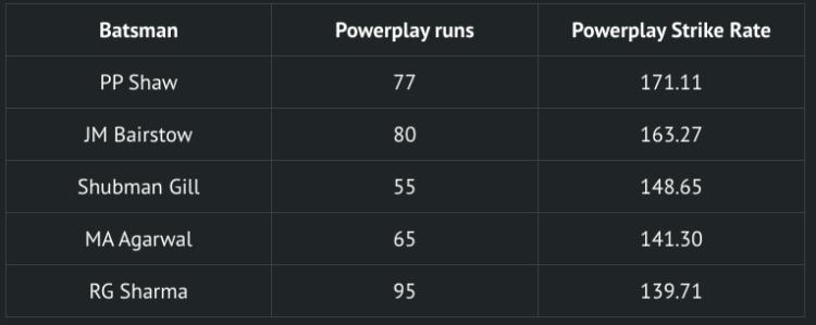 SRH vs DC powerplay strike rate