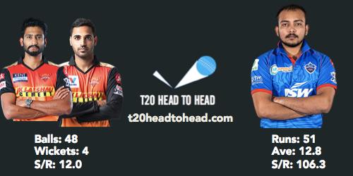 SRH vs DC head to head Prithvi Shaw