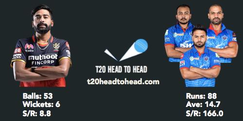 DC vs RCB head to head Siraj