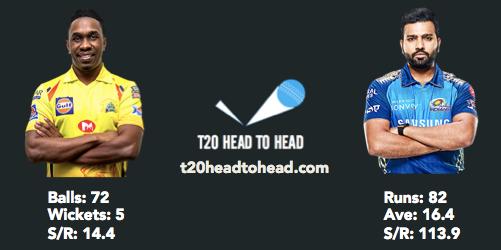 MI vs CSK preview head to head Bravo Rohit