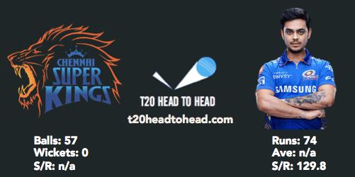 MI vs CSK preview head to head Ishan Kishan