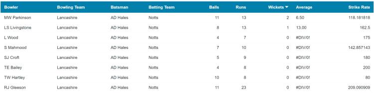T20 Blast Hales head to head record vs Lancashire