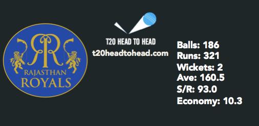RR vs SRH preview Rajasthan 5th bowler stats