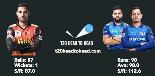 SRH vs MI preview Buvi head to head