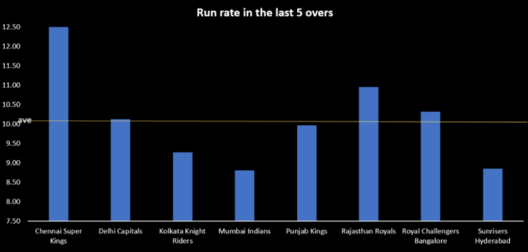 SRH vs MI preview death over stats