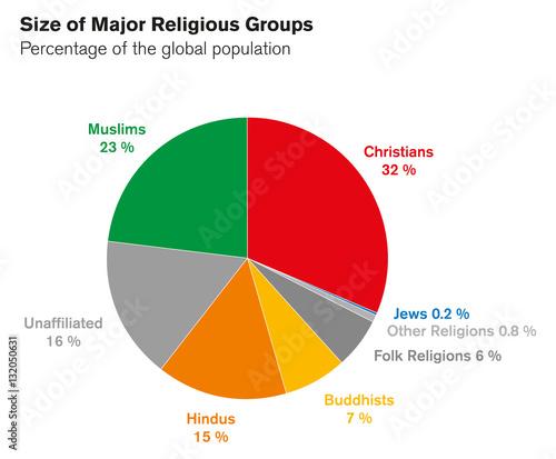 5 Major Religions Chart