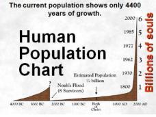 Human-Population-Chart