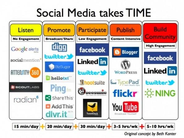 socialmediatime 001 595x446 Social Media Marketing   Wieviel Zeit benötigen Facebook, Twitter & Co.?