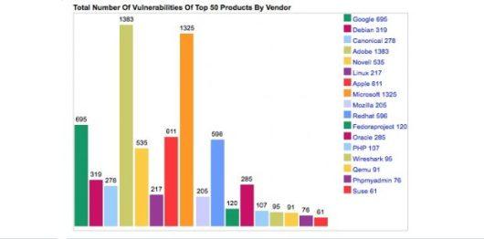 Sicherheitslücken bei den 50 beliebtesten Software-Produkten dieser Anbieter. (Screenshot: CEV/t3n)