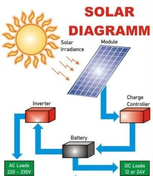 How to Solarize your house The plete guide  Techzim