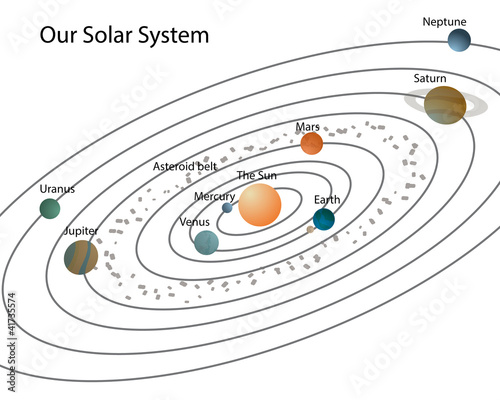 """""""Our solar system/Solar system with planets and their ..."""