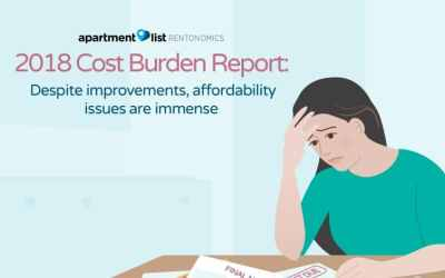 2018 Cost Burden Report: Despite improvements, affordability issues are immense