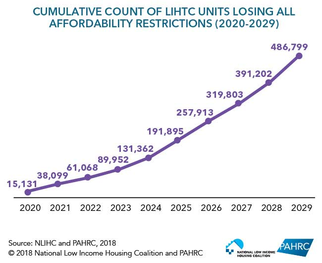 Loss of Affordable Housing Units