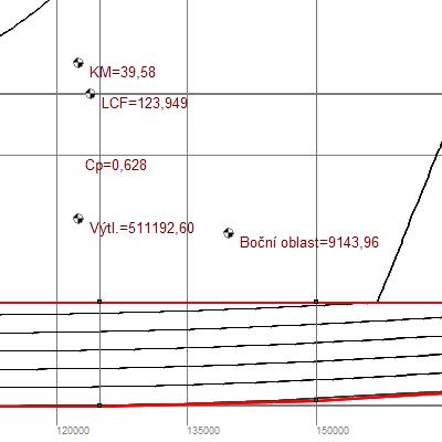 Výsledné hydrostatické hodnoty