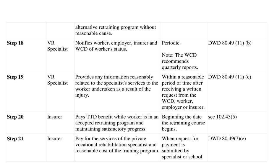 Vocational Rehabilitation Guide-5