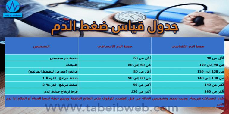 جدول قياس ضغط الدم