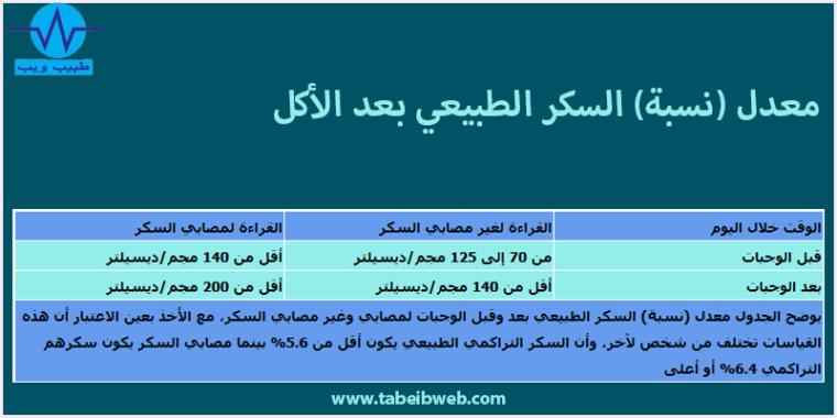 معدل (نسبة) السكر الطبيعي بعد الاكل