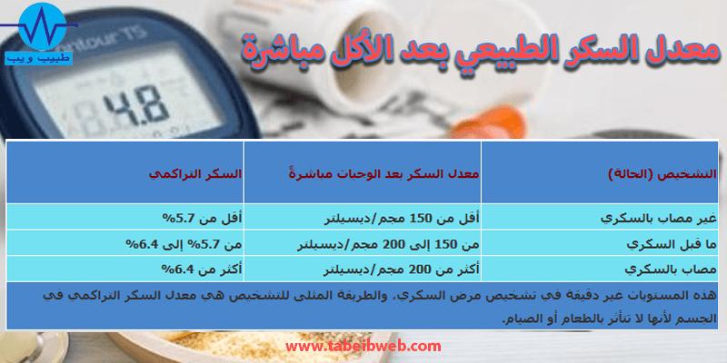 معدل السكر الطبيعي بعد الأكل مباشرة