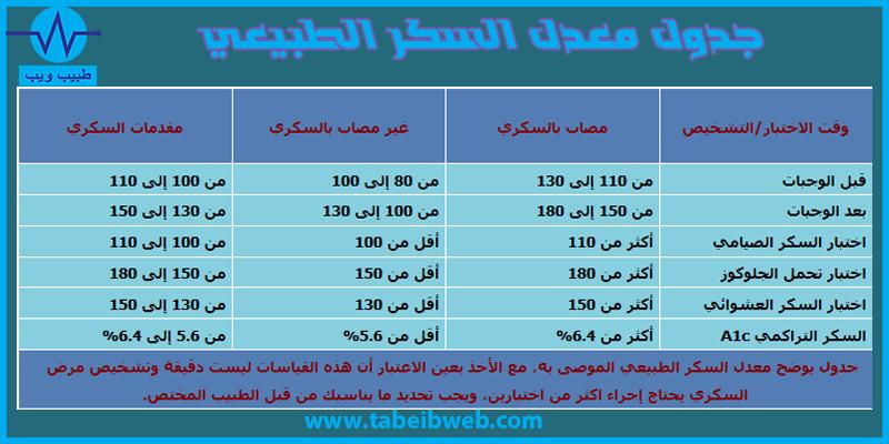 جدول معدل السكر الطبيعي طبيب ويب