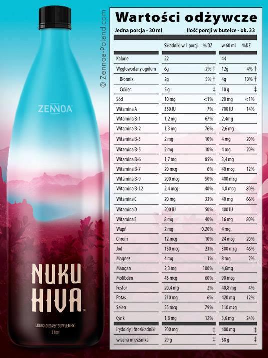 Zenoa składniki odżywcze