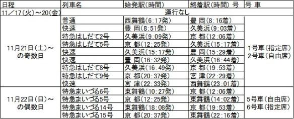 京都丹後鉄道・特急車両「丹後の海」