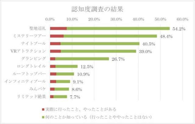 あなたはいくつ知ってる?阪急交通社が旅行関連の新語・流行語10ワードを発表!