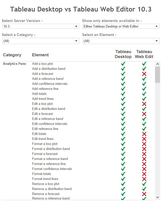 Functionality comparison - Tableau Desktop vs Tableau Web Editor