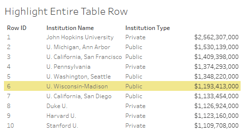 Five Solutions to Highlight an Entire Table Row in Tableau - Jeffrey Shaffer