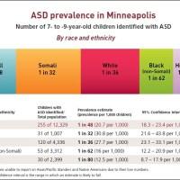 Autism in Minneapolis:  1 in 48