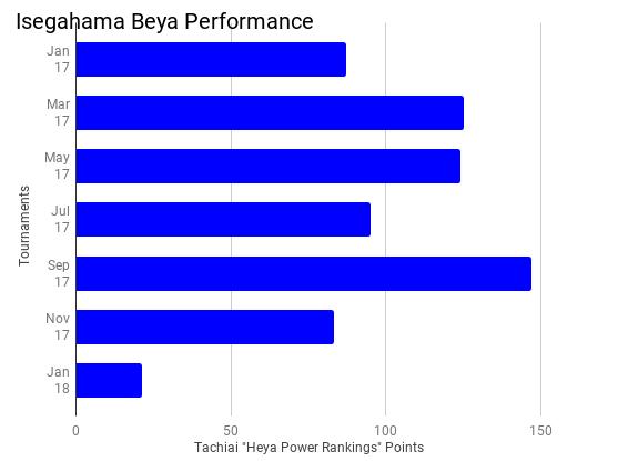 isegahama power rankings 2018.1