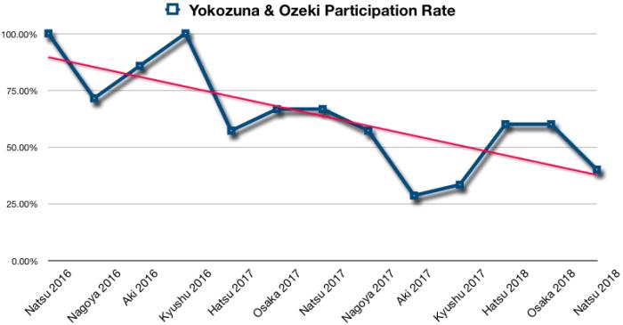 Yokozuna - Ozeki Participation