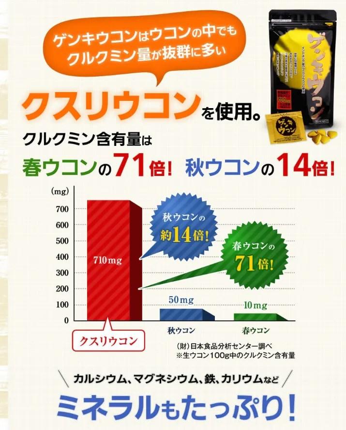 ゲンキウコンのクルクミンは秋ウコンの約14倍!春ウコンの約71倍