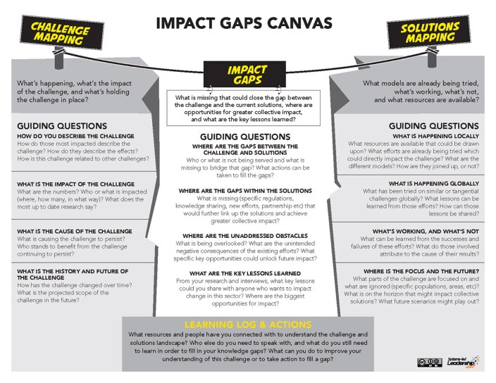 Impact Gaps Canvas