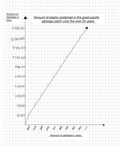 Alena Lewis - Ocean Graph