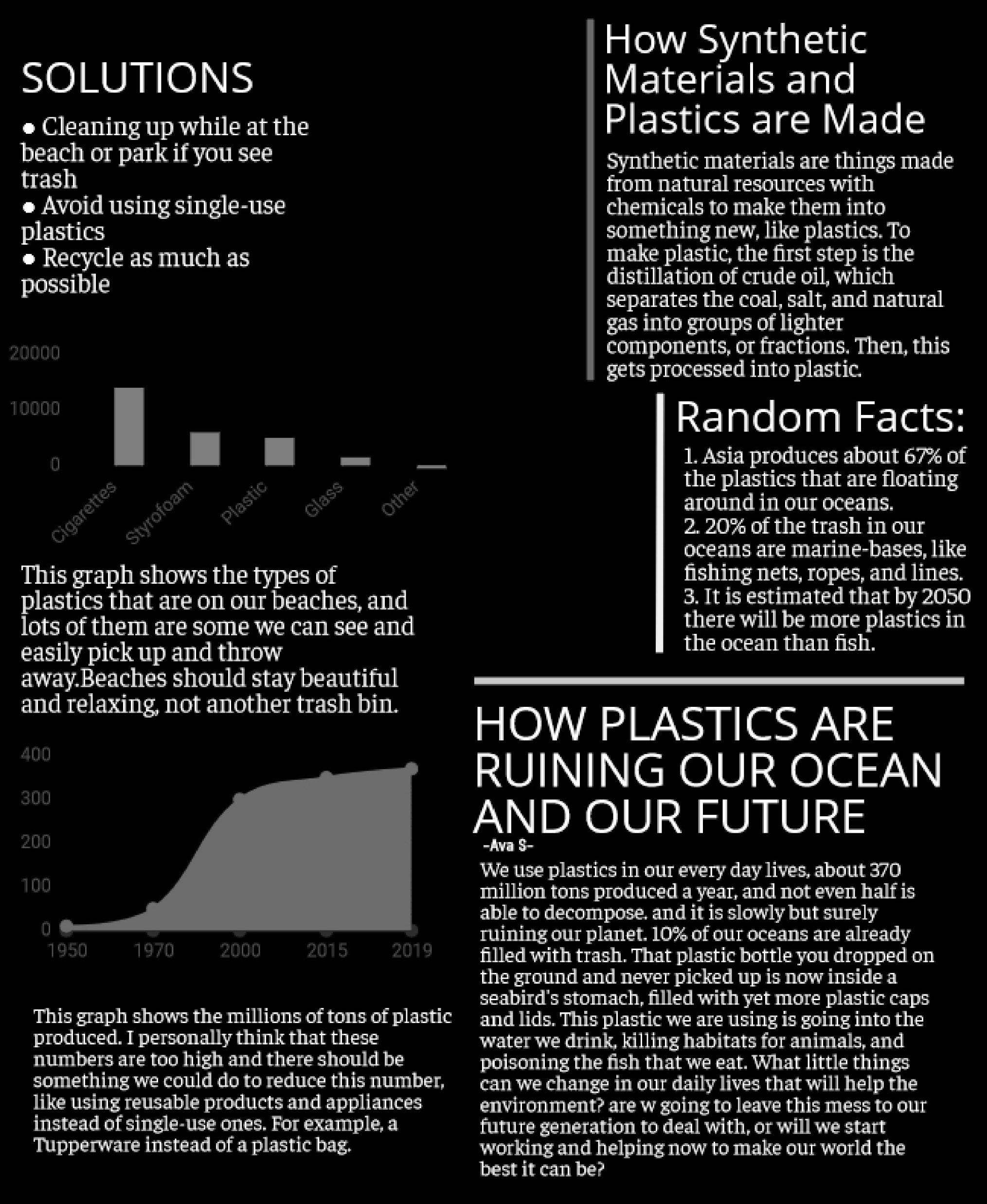 Ava Skolrud - How Plastics are Ruining our Ocean