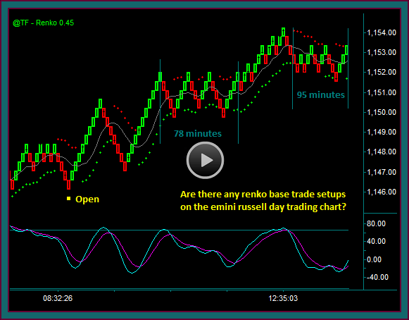 Day Trading Chart Blank